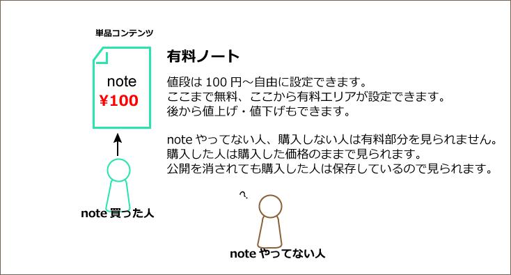 有料ノート
