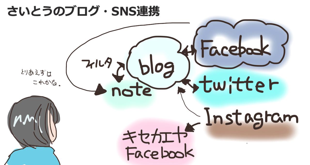 さいとうのブログ・SNS連携