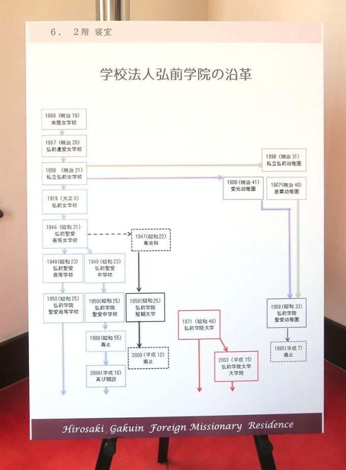 学校法人弘前学院の沿革