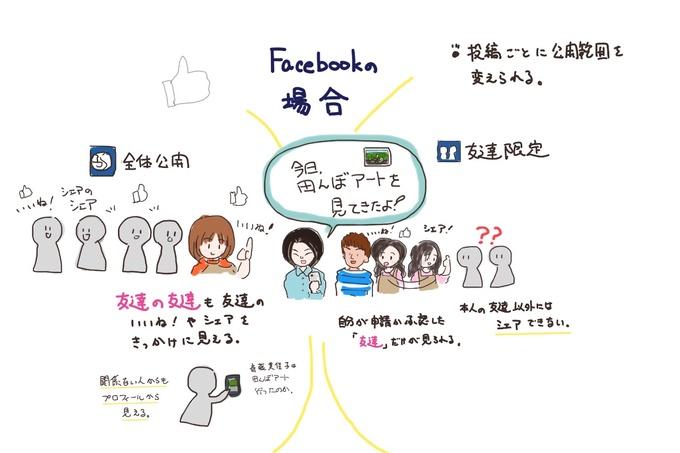 Facebookの図解