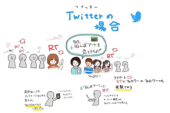 Twitterの図解