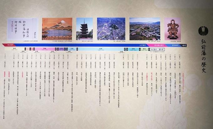壁には弘前藩の年表