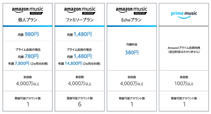 Amazon Music Unlimitedのよくある質問より引用