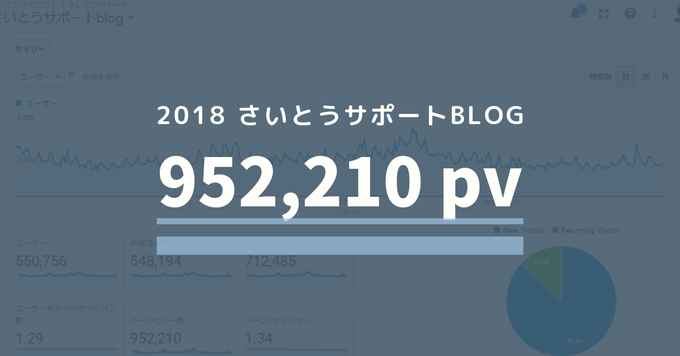 2018さいとうサポートblog 952,210pv
