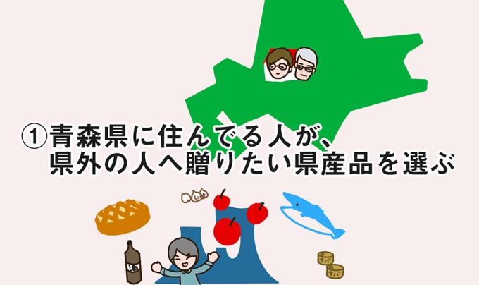 ①青森県に住んでいる人が、県外の人へ贈りたい県産品を選ぶ